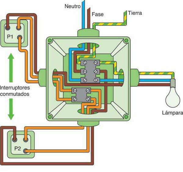 instalacion electrica domestica