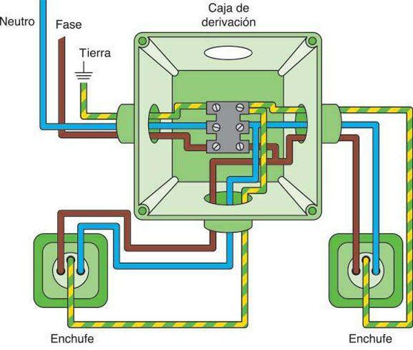 Instalacion electrica dom stica bricoblog for Plano instalacion electrica