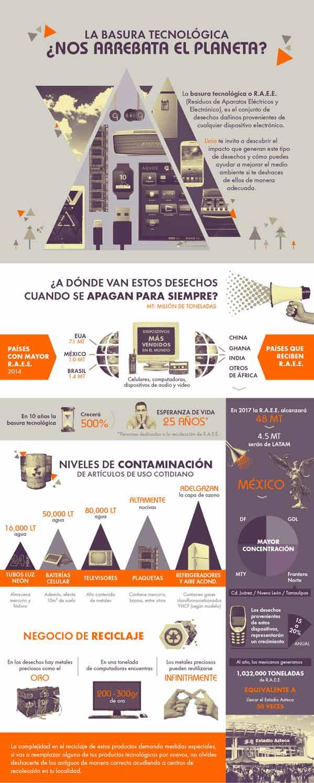 Basura Tecnologica Infografia