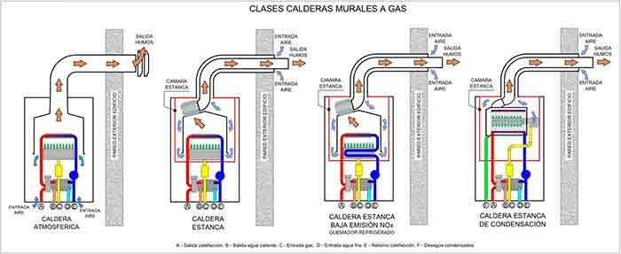 Calderas de gas para viviendas - foto 1 tipos