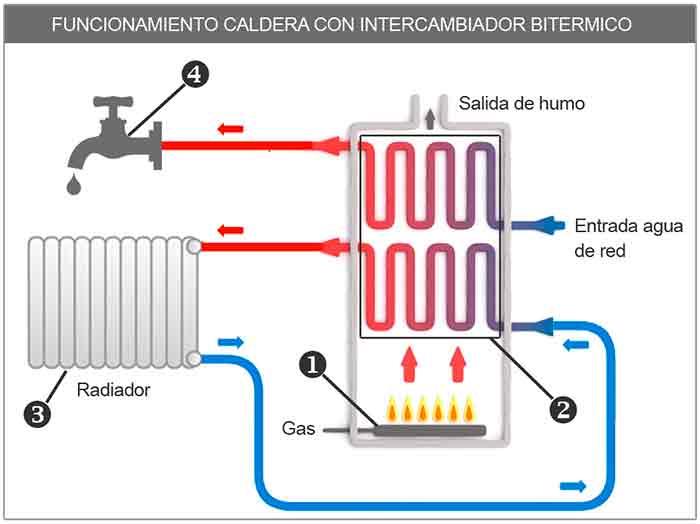 Calderas de gas para viviendas - foto 2 funcionamiento